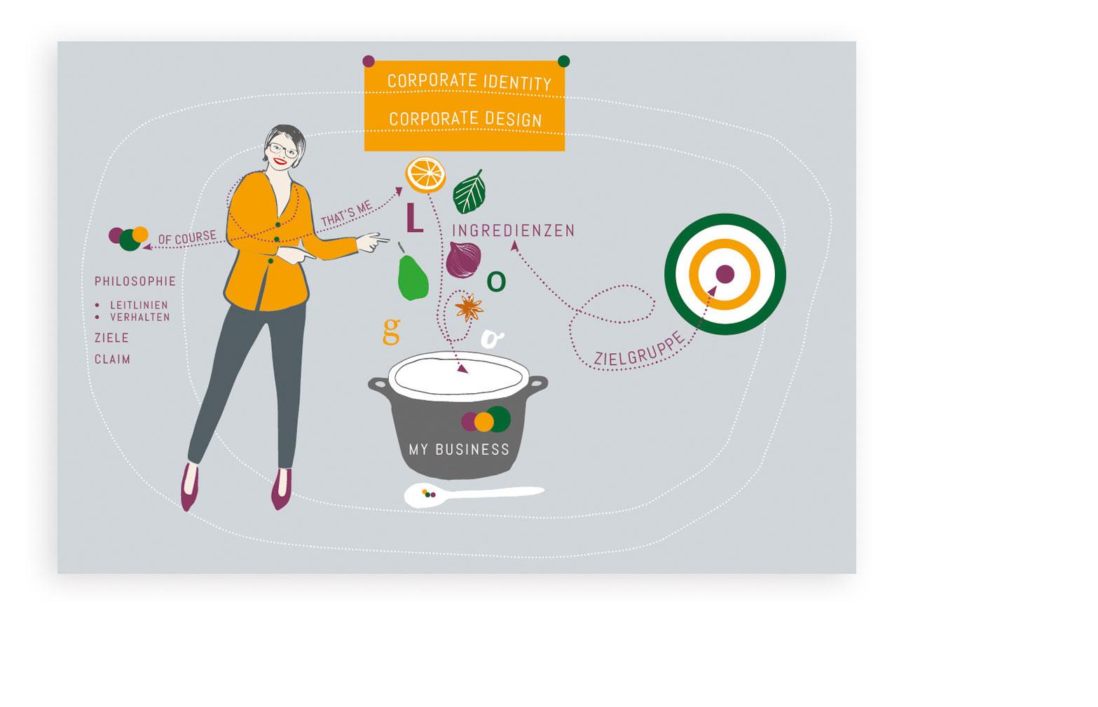 Illustration für Blogartikel
